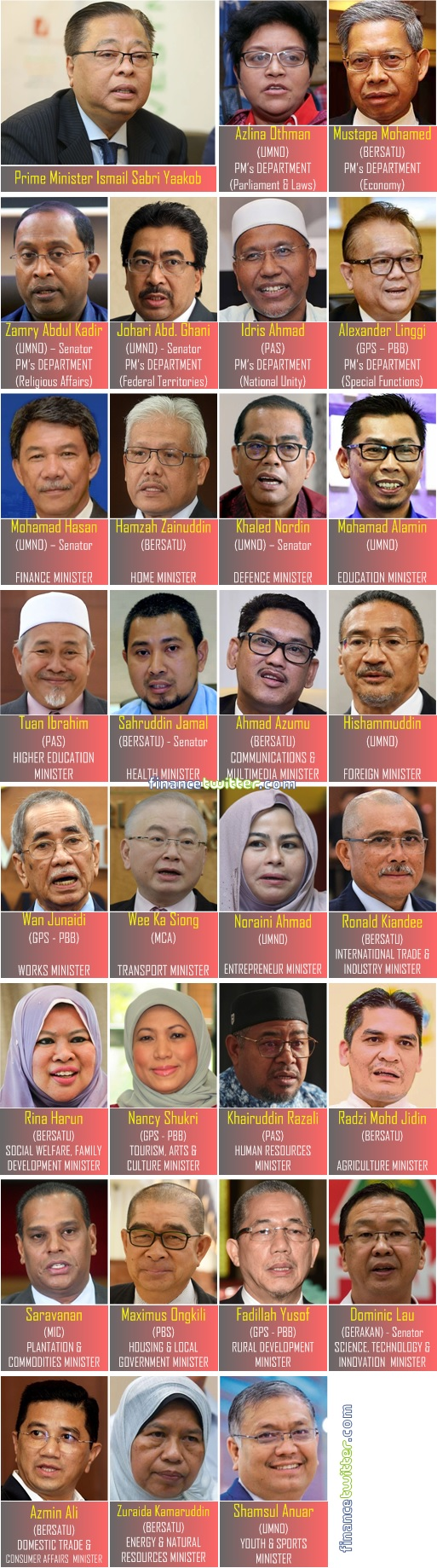 Prime Minister Ismail Sabri Cabinet List - Leaked