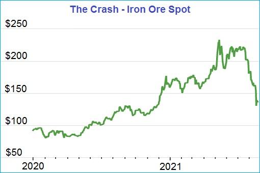 Iron Core Commodity Spot Price - Crash - 2021 Chart