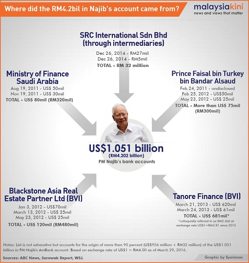 1MDB - Where Did The RM4 Billion in Najib Account Came From