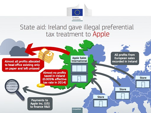 Apple Ordered by European Commission To Pay Euro 13 Billion - Preferential Tax Structure Given by Ireland