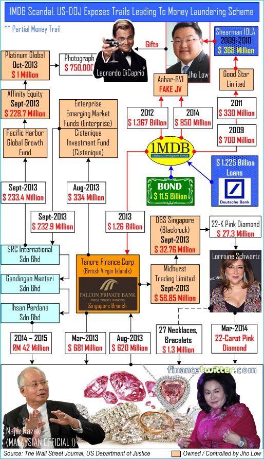 1MDB Scandal - How Najib Becomes A Billionaire and Fund His Wife's Diamonds