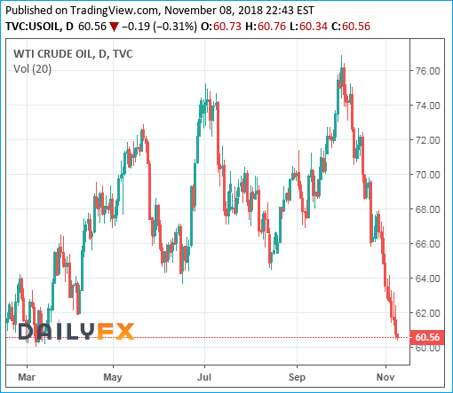WTI Crude Oil Prices Chart - 09November2018 - Bear Market