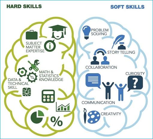 Jobs - Hard Skills VS Soft Skills - Brain