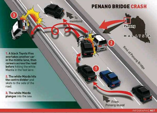 Penang Bridge Car Crash - Toyota Vios and Mazda CX5 - Graphic