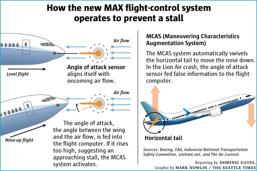 Boeing 737 MAX - MCAS Control System - How It Works