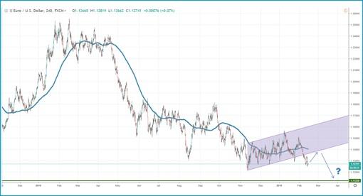EURUSD - Chart