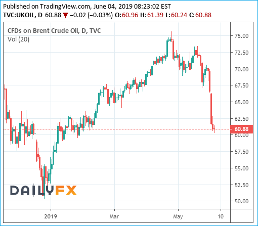 Brent Crude Oil Prices Chart - 4June2019
