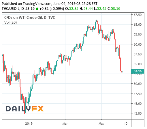 Crude Oil Brent Chart - 4June2019