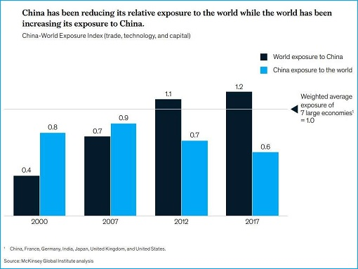 China Economy Exposure to World - Chart