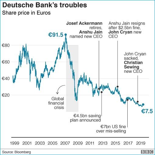 Deutsche Bank Financial Trouble - Stock Price