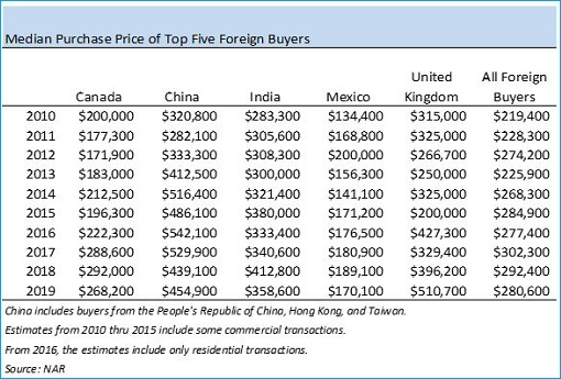Top 5 Foreign House Buyers in United States - 2010-2019 - Median Purchase Price