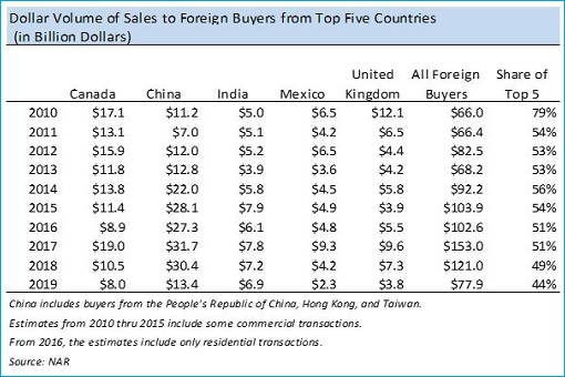 Top 5 Foreign House Buyers in United States - 2010-2019