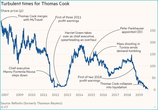 Thomas Cook Collapse - Bankruptcy - Stock Price During Turbulent Times