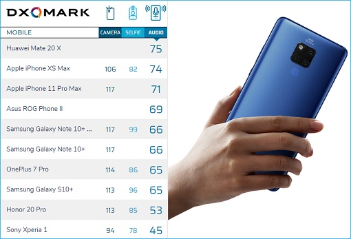 DXOMARK Benchmark Huawei Mate 20 X Audio - Scores 75