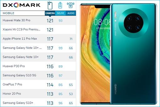 DXOMARK Benchmark Huawei Mate 30 Pro Camera - Scores 121