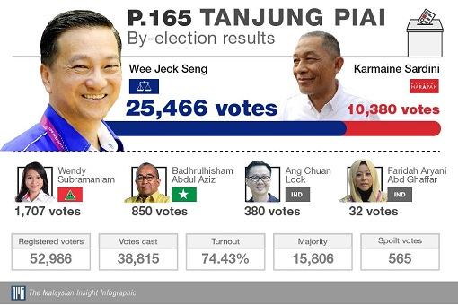 Tanjung Piai Johor - By Election Results