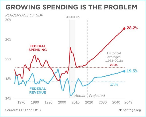 US Debt - Federal Spending vs Federal Revenue - 1970 to 2049