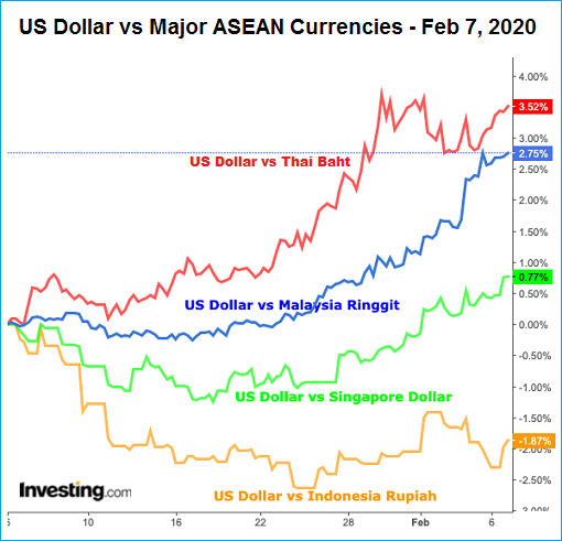Currency - US Dollar vs Asean - 7Feb2020