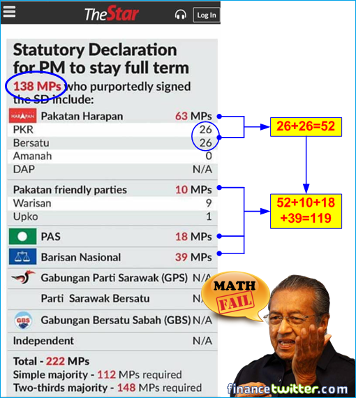 TheStar Newspaper - 138 MPs SD In Support Of Mahathir - Math Fail