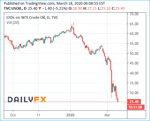 WTI Crude Oil Prices Chart - 18March2020 - Below 30 Dollar